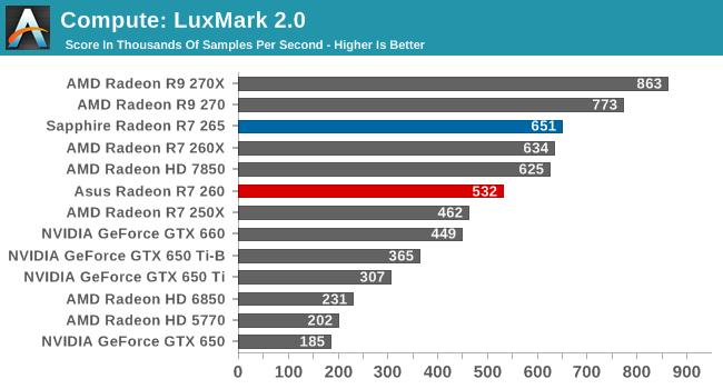 Compute: LuxMark 2.0