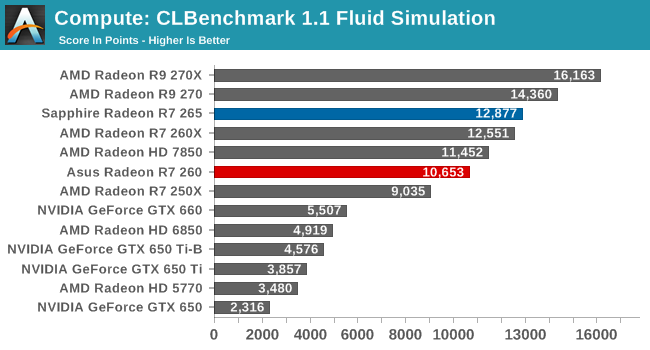 Compute: CLBenchmark 1.1 Fluid Simulation