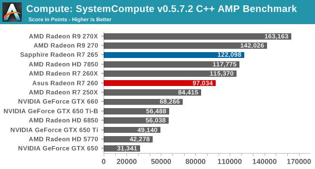 Compute: SystemCompute v0.5.7.2 C++ AMP Benchmark