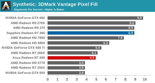Synthetic: 3DMark Vantage Pixel Fill