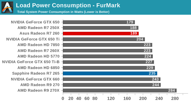 Power, Temperature, & Noise - The AMD Radeon R7 265 & R7 260 Review