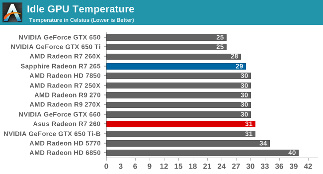 Idle GPU Temperature