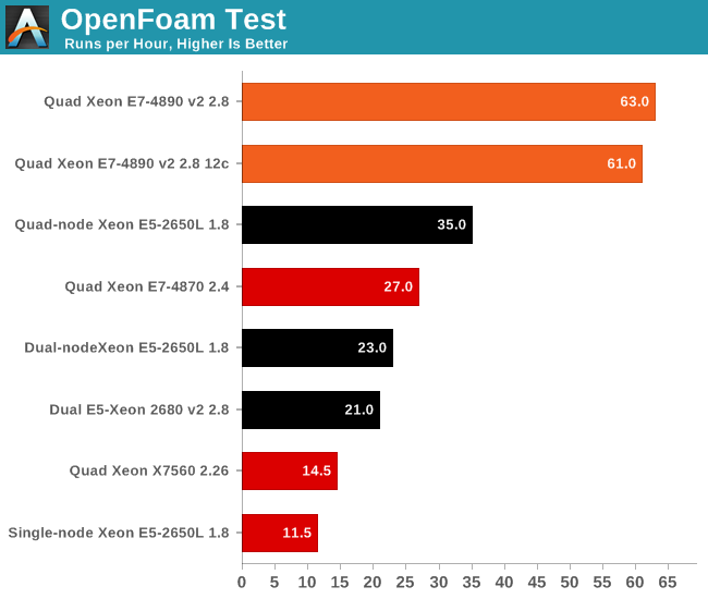OpenFoam test