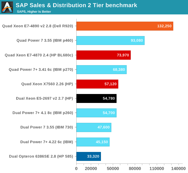 SAP Sales & Distribution 2 Tier benchmark