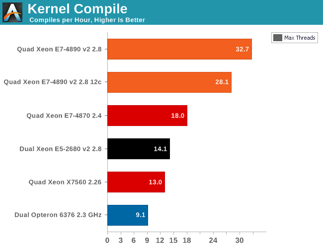 Application Development: Linux Kernel Compile - The Intel Xeon E7 v2
