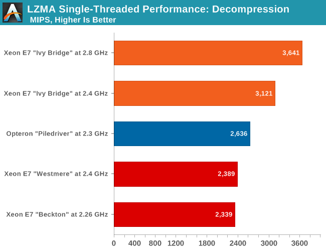 LZMA single threaded performance: decompression