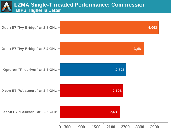 LZMA single threaded performance: compression