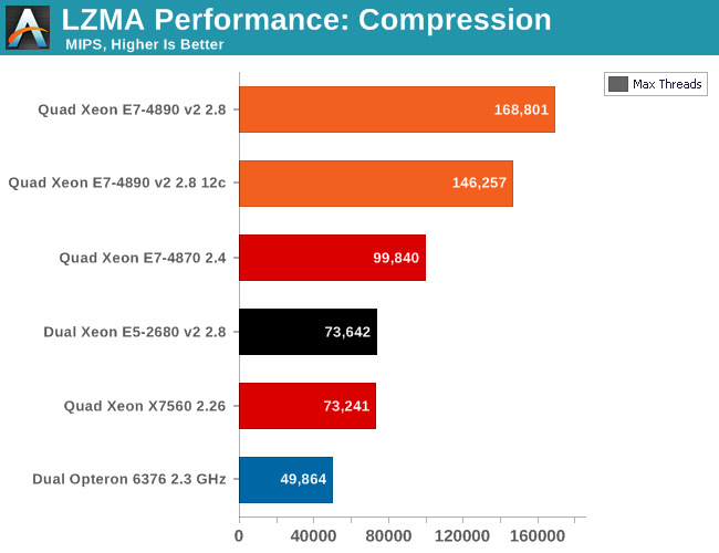 LZMA performance: compression