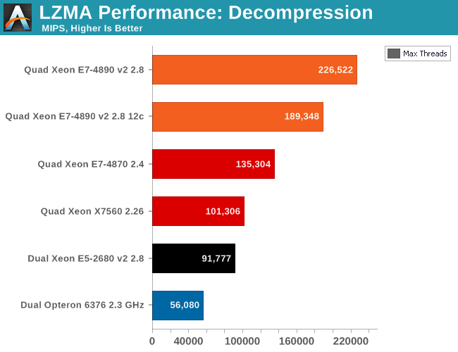 LZMA performance: decompression