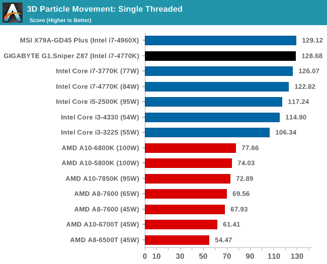 3D Particle Movement: Single Threaded