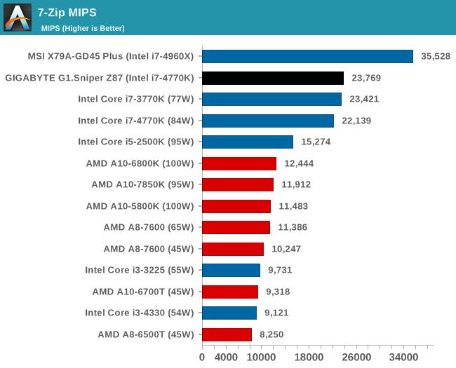 7-Zip MIPS