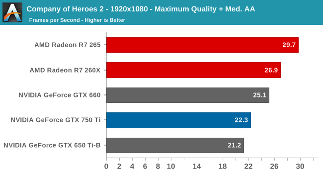 Company of Heroes 2 - 1920x1080 - Maximum Quality + Med. AA