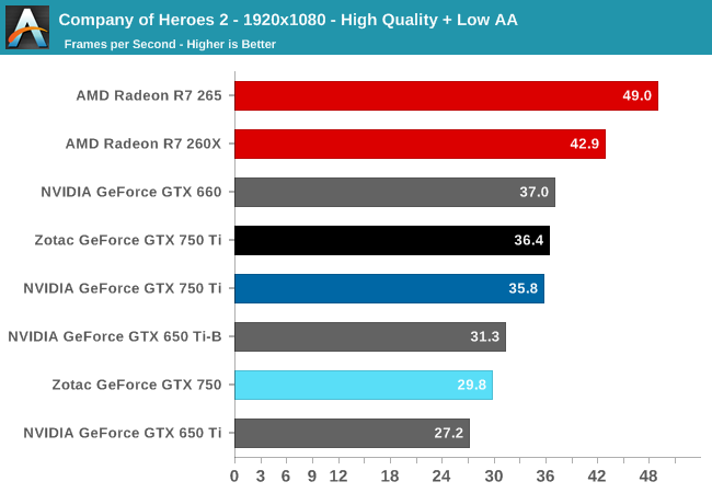 Company Of Heroes 2 The Nvidia Geforce Gtx 750 Ti And Gtx 750 Review Maxwell Makes Its Move