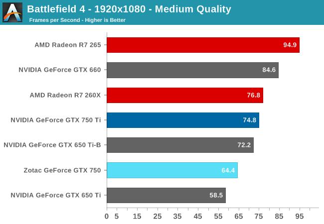 Battlefield 4 - 1920x1080 - Medium Quality