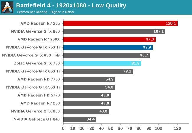 Battlefield 4 - 1920x1080 - Low Quality