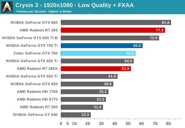 Crysis 3 - 1920x1080 - Low Quality + FXAA