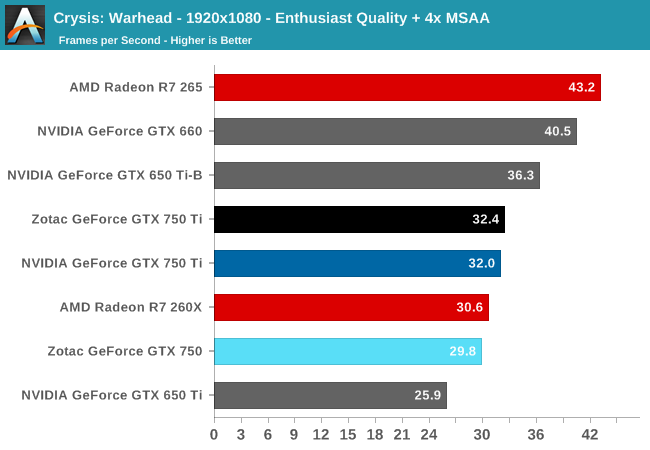 Crysis: Warhead - 1920x1080 - Enthusiast Quality + 4x MSAA