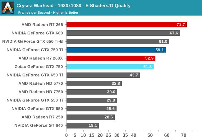 Crysis: Warhead - 1920x1080 - E Shaders/G Quality