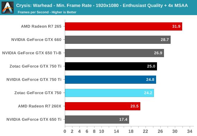 Crysis: Warhead - Min. Frame Rate - 1920x1080 - Enthusiast Quality + 4x MSAA
