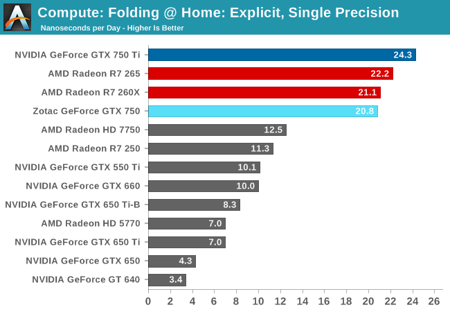 Compute: Folding @ Home: Explicit, Single Precision