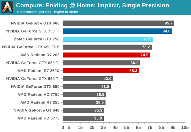 Compute: Folding @ Home: Implicit, Single Precision