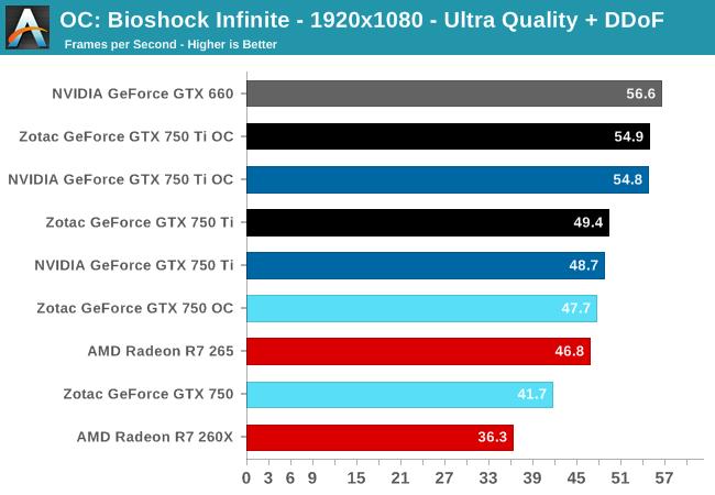 Bioshock Infinite - 1920x1080 - Ultra Quality + DDoF