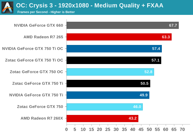 Crysis 3 - 1920x1080 - Medium Quality + FXAA
