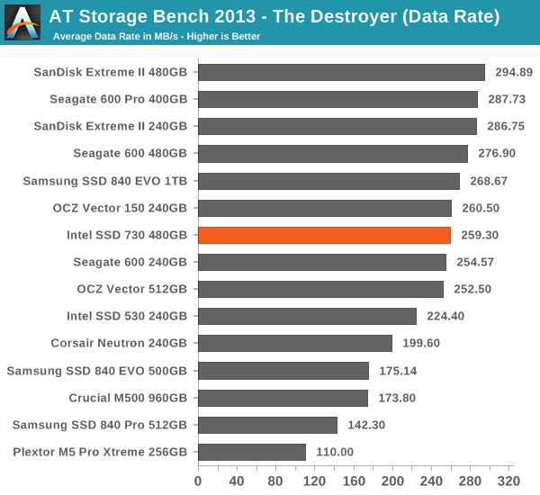 AT Storage Bench 2013 - The Destroyer (Data Rate)