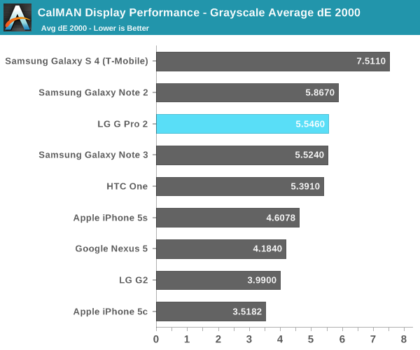 CalMAN Display Performance - Grayscale Average dE 2000