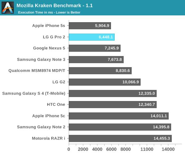 Mozilla Kraken Benchmark - 1.1