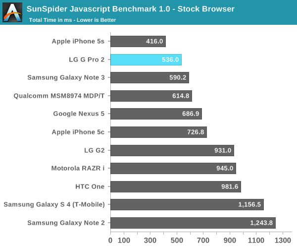 SunSpider Javascript Benchmark 1.0 - Stock Browser