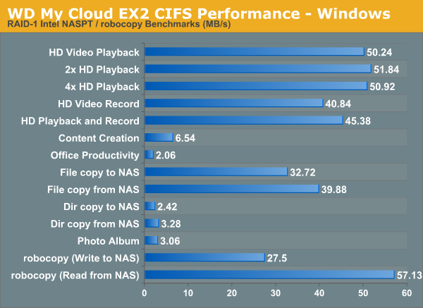 WD My Cloud EX2 CIFS Performance - Windows