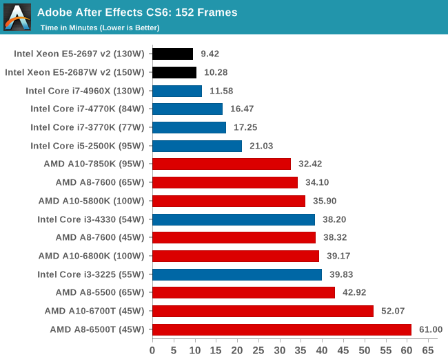 Real World CPU Benchmarks: Rendering, Compression, Video