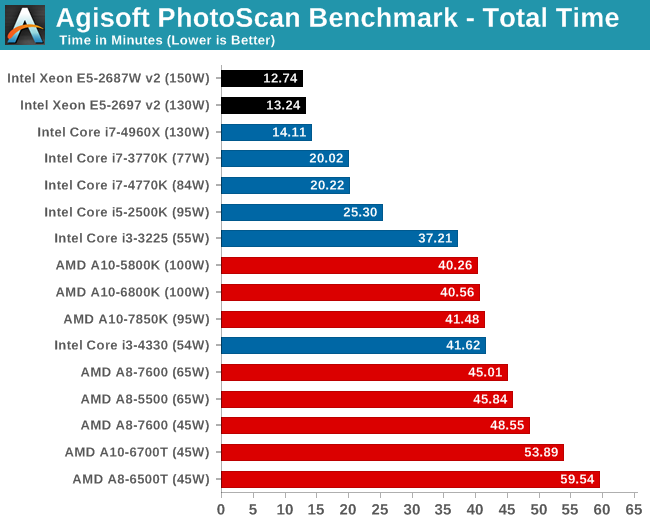 Scientific and Synthetic Benchmarks: 2D to 3D, Emulation