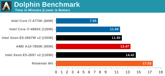 New Dolphin CPU Benchmark - NO GAME REQUIRED