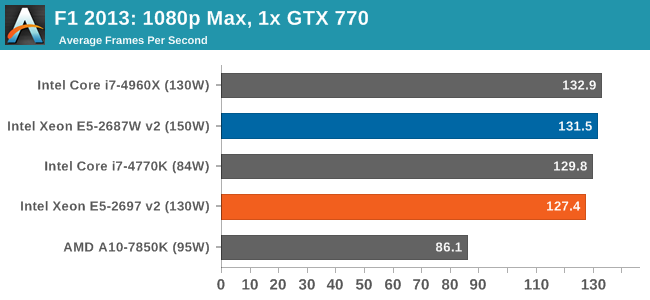 Gaming Benchmarks: F1 2013, Bioshock Infinite, Tomb Raider