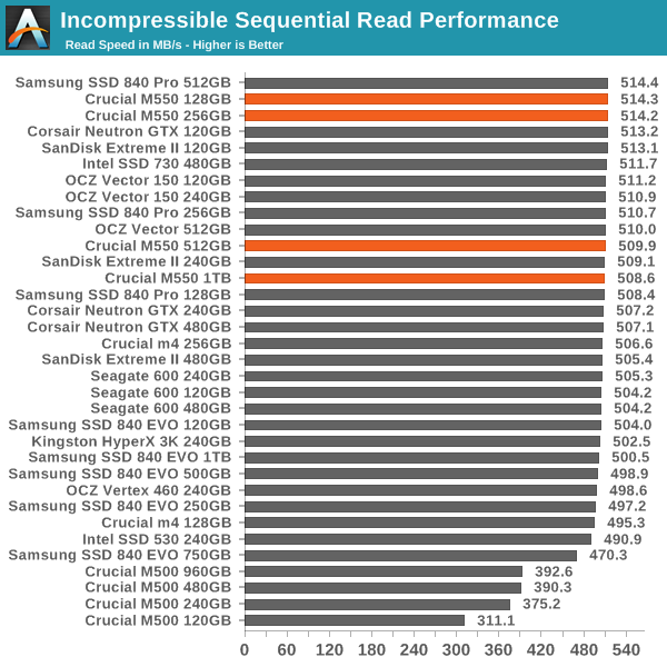 Incompressible Sequential Read Performance