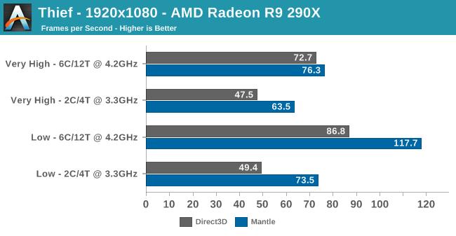 Thief - 1920x1080 - AMD Radeon R9 290X