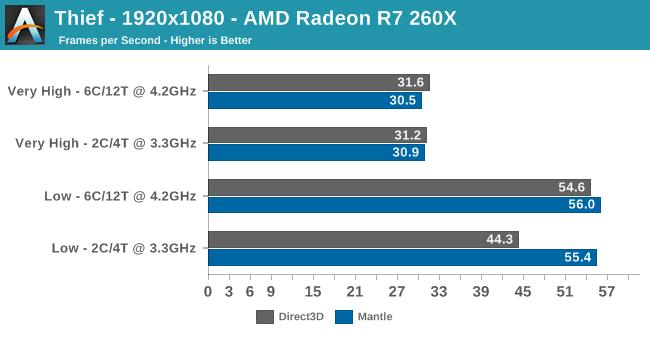 Thief - 1920x1080 - AMD Radeon R7 260X