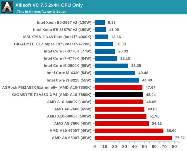 Xilisoft VC 7.5 2x4K CPU Only
