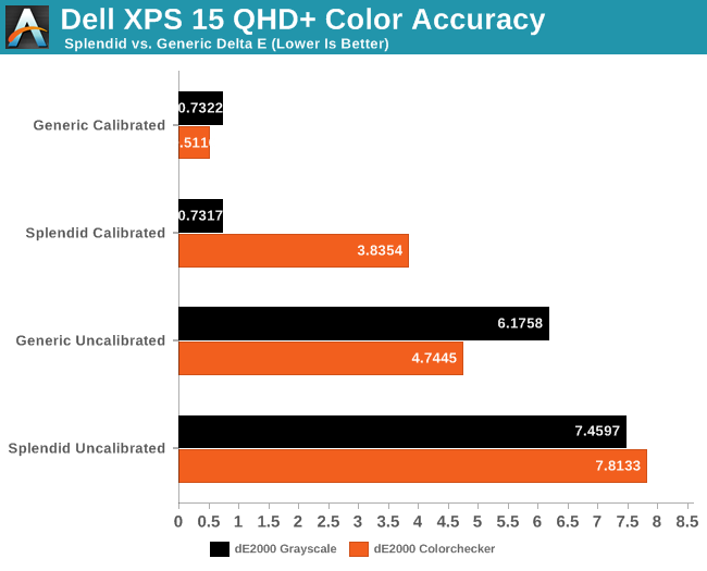 Dell XPS 15 QHD+ Color Accuracy