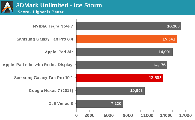 3DMark Unlimited - Ice Storm