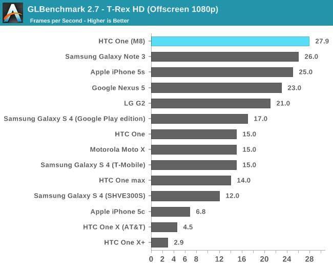 GLBenchmark 2.7 - T-Rex HD (Offscreen 1080p)