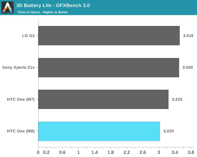 3D Battery Life - GFXBench 3.0