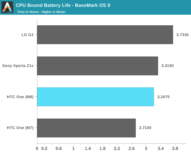 CPU Bound Battery Life - BaseMark OS II