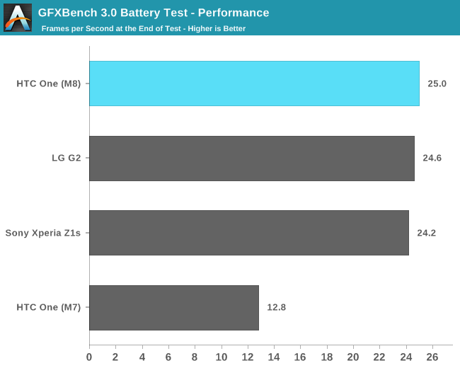 GFXBench 3.0 Battery Test - Performance