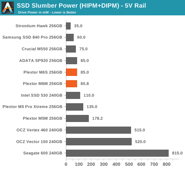 SSD Slumber Power (HIPM+DIPM) - 5V Rail