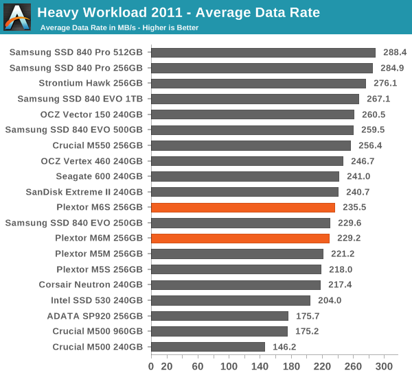 Heavy Workload 2011 - Average Data Rate
