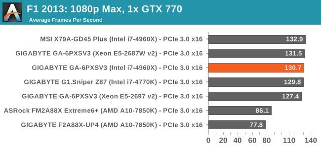 F1 2013: 1080p Max, 1x GTX 770