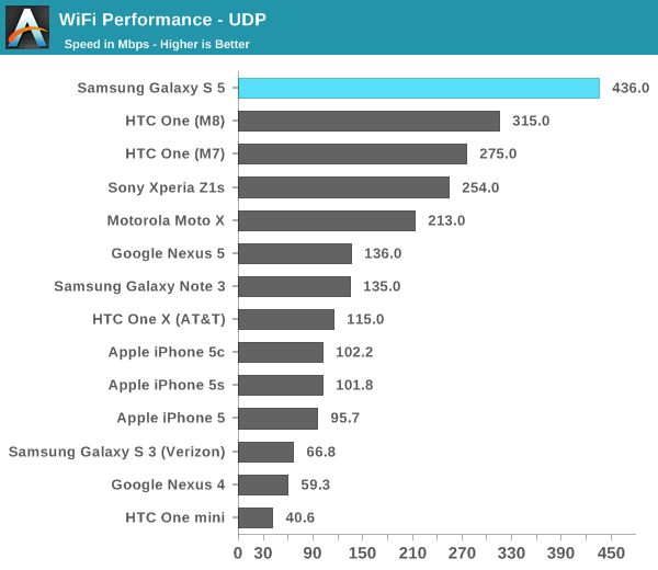 WiFi Performance - UDP